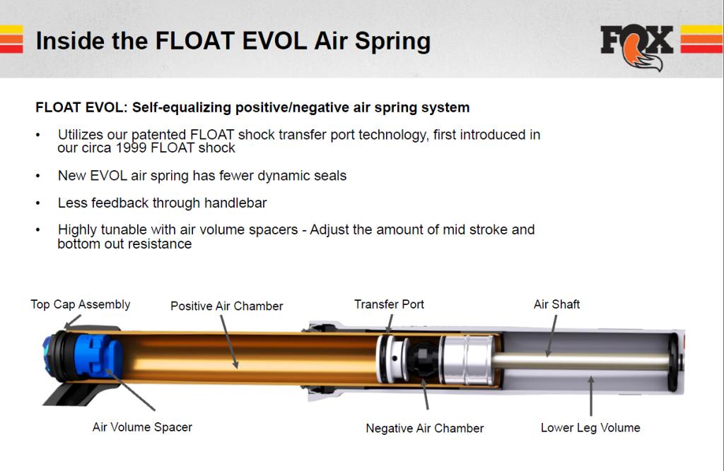 Fox 36 2018: Neue Float-EVOL-Luftfeder und optimierte Dämpfung [Pressemitteilung]